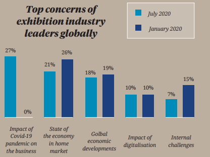 A graph showing top concerns of exhibition industry leaders globally in January 2020 vs July 2020