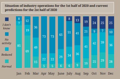A graph showing the situation of industry operations for the 1st half of 2020 and current predictions for the 2st half of 2020